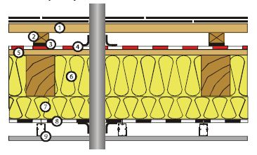 Skladba podstřeší s podstřešní membránou, zdroj JUTA a.s.
