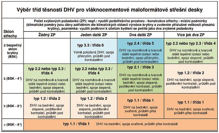 Tabulka: Výběr tříd těsností DHV, zdroj: JUTA a.s.