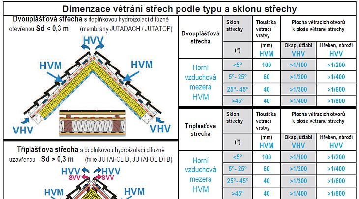 Dimenzace větrání střech podle typu a sklonu střechy, tabulka, zdroj: JUTA a.s.