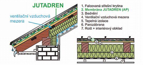 Bedněná střecha s falcovanou krytinou přímo na drenážní membráně (konstrukce bez doplňkové hydroizolační vrstvy), zdroj: JUTA a.s.