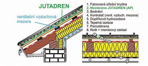 Bedněná střecha s falcovanou krytinou přímo na drenážní membráně (konstrukce s doplňkovou hydroizolační vrstvou), zdroj: JUTA a.s.