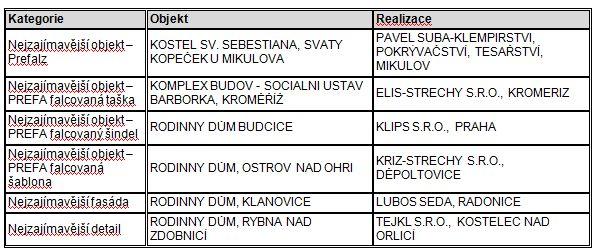 Vítězové jednotlivých kategorií, zdroj: Prefa Aluminiumprodukte s.r.o.