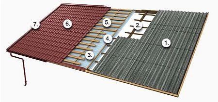 Schéma - Jak vyměnit starou eternitovou střechu za novou ocelovou Ruukki, zdroj: Ruukki