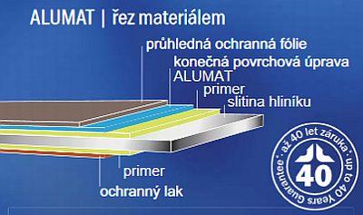 Průřez materiálem ALUMAT, zdroj: Satjam