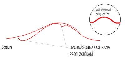 Pojistné odvodňovací drážky Soft Line
