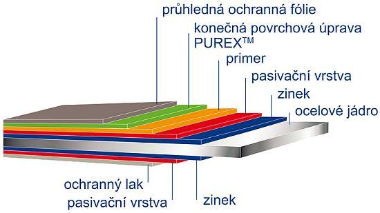 Povrchová úprava PUREX - řez, zdroj: SATJAM s.r.o.
