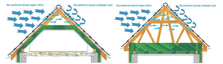 Horizontální průvan na střechu